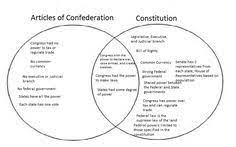 The shaded area of figure is 5. 370 Constitution Ideas In 2021 Teaching Social Studies Social Studies 5th Grade Social Studies