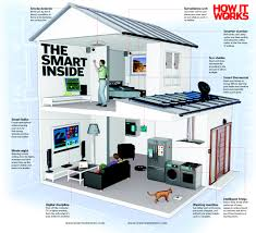 how to design a smart home. Your Smart Home Of The Future How It Works Magazine To Design A Easily