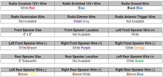 2001 ford f250 radio wiring diagram vehiclepad 1988 ford f250 2001 expedition wiring diagram wire schematic my subaru wiring