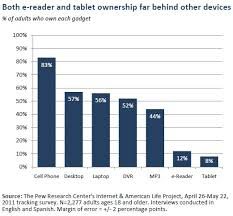 Tablet Ereader Comparison Chart E Reader Ownership Doubles In Six Months Pew Research Center