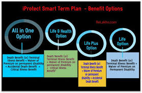 Offers flexible policy terms of 5, 10, 15, 20, 25 to 99 years. Icici S Iprotect Smart Term Plan Features Benefits Review