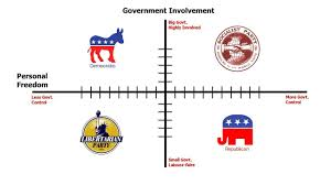 History Of Us Political Parties Chart The Difference Between Us Political Parties How To Find Out What You Really Are