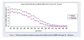 Amh Levels By Age Chart Ng Ml Anti Mullerian Hormone Amh And Age An Indian Laboratory