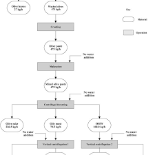 Quantitative Flow Chart Of The Three Phase Olive Oil