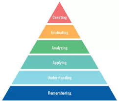 Bloom Taxonomy Of Learning Chart We Learn By Doing What Educators Get Wrong About Blooms