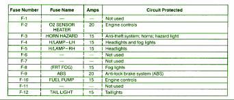 1998 isuzu trooper main fuse box diagram circuit wiring diagrams 1998 isuzu trooper main fuse box map