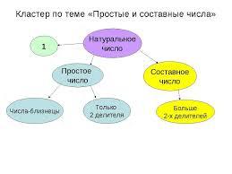 Презентация по математике Простые и составные числа скачать  Кластер по теме Простые и составные числа Натуральное число 1 Простое число