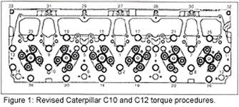 eliminate head gasket failures on cat diesels engine builder when tightening the head bolts to obtain the proper head gasket loading and more uniform higher average clamping load of the bolts use this torque
