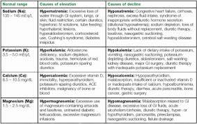 Electrolyte Balance Table Medical Surgical Nursing