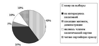 Контрольная работа по обществознанию на тему Сфера политики и  Результаты опроса представлены в виде диаграммы hello html 113dfa44 png