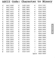 Ascii Binary Chart Binary Chart Everyone 9gag