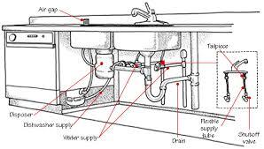 installing kitchen sink drain garbage disposal best kitchen kitchen sink plumbing connections best ideas 2017