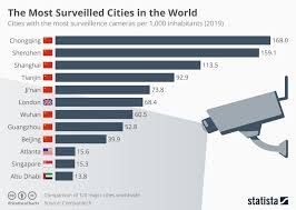 Chart The Most Surveilled Cities In The World Statista