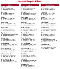 Ut Football Depth Chart Utah Football Update Depth Chart Changes And New Faces