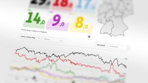 Jul 15, 2021 · 30 prozent: F A Z Wahlbarometer