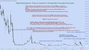 Hmny Stock Chart If You Invested 30 000 In Hmny Stock In 1997 You Would Now