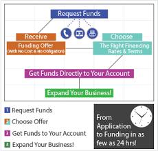 High Risk Business Loans Financing For High Risk Businesses