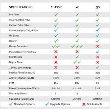 Air Cleaner Comparison Chart Mammoth Air Purifier Reviews Classic Versus Xc Vs Q3