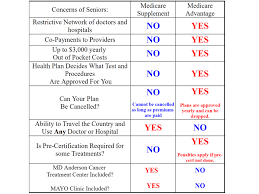 Medicare Advantage Comparison Chart 2019 Guide To Medicare In Wisconsin Plans Supplement Insurance