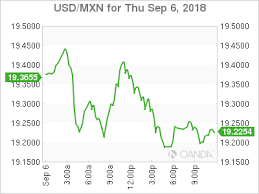Usd Cad Canadian Dollar Lower As Trade Comments Spark
