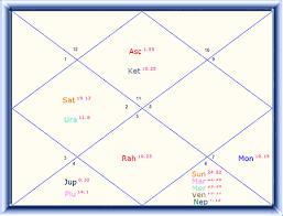 Amitabh Bachchan Horoscope Amitabh Bachchan Bollywood
