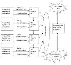 НОУ ИНТУИТ Лекция Электронная документация и её защита Общая схема электронного документооборота