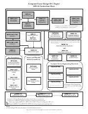 Computer Science Ucsc Curriculum Chart Cs_bs_15 16 Computer Science B S Degree 2015 2016
