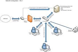 network schematics wired home network diagram at Home Network Schematic