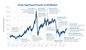 Natural Gas Liquids Price Chart Are Crude Oil Natural Gas Prices Linked Cme Group
