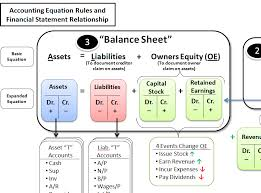 a simple reference guide to help students learn the accounting equation debit and credit rules