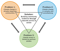 Venn Diagram Of Weather And Climate Climate And Weather Venn Diagram Magdalene Project Org