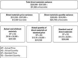 Standard Costing Formula Chart How To Compute Direct Materials Variances Dummies