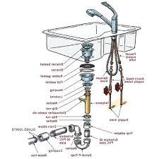 moblie home plumbing kitchen sink plumbing mobile home plumbing ings bathroom sink drain pipe mobile home mobile home water pipe size