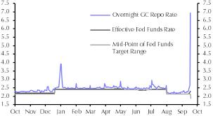 Fed Interest Rate Chart Fed Split Deepens Capital Economics