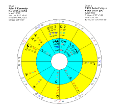 Solar Eclipse Natal Chart Eclipses Times Of Change And Uncertainty Modern Vedic