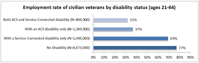 2013 Va Compensation Rates Chart Employment Data For Veterans With Disabilities Ada