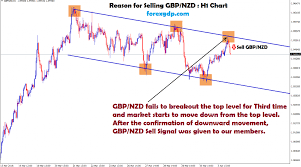 Forex Factory Charts Gbp Nzd Forex Factory Archives Forex Gdp