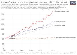 Agricultural Revolution Chart Yields Vs Land Use How The Green Revolution Enabled Us To