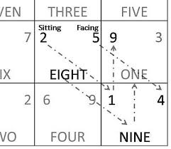 How To Use Flying Star Chart Flying Star Feng Shui Wikiwand