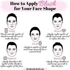 blush application chart for diffe face shapes