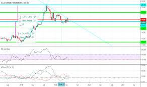 1 Btc To Inr Chart Aedinr Chart Rate And Analysis Tradingview