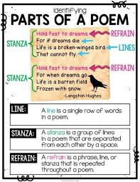 Types Of Poetry Anchor Chart Poetry Posters Poetry Anchor Charts For Poetry Activities