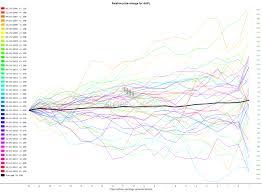 Slope Percentage Chart Price Change Charts Slope Of Hope
