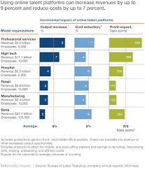 skills gap and talent digital platforms could reduce employee could increase output by up to 9 percent reduce employee related costs by up to 7 percent and add an average of 275 basis points to profit margins