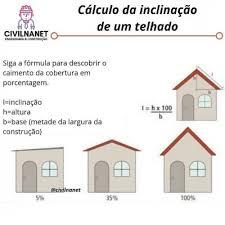 Veja mais ideias sobre telhados, estrutura de telhado, construção. Calculo Da Inclinacao De Um Telhado Meme Portugues Memes