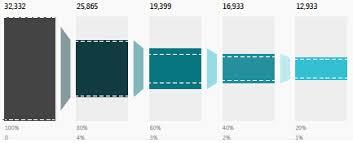Highcharts Custom Funnel Stack Overflow