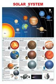 Educational Charts Series Solar System