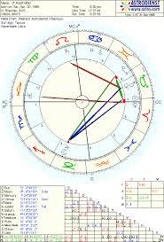 Astrodienst Astrology Birth Chart For Adolf Hitler