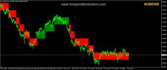 Renko Chart Forex Indicator Free Download