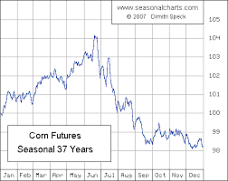 Corn Seasonal Chart Corn After The Seasonal High Seeking Alpha